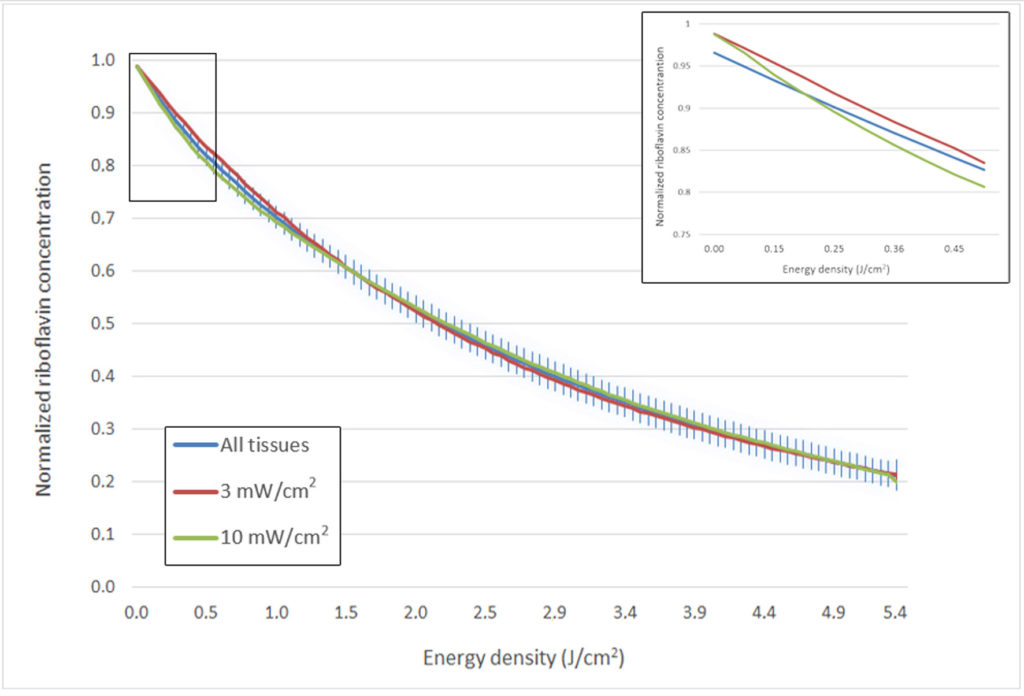 Equivalence between two UV-A irradiation protocols